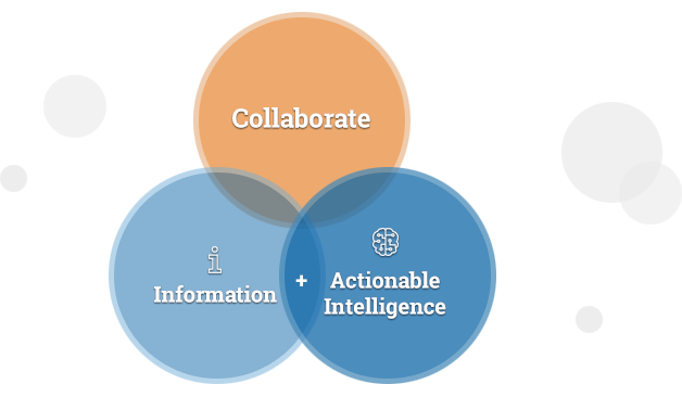 Collaborate (Information + Actionable Intelligence)