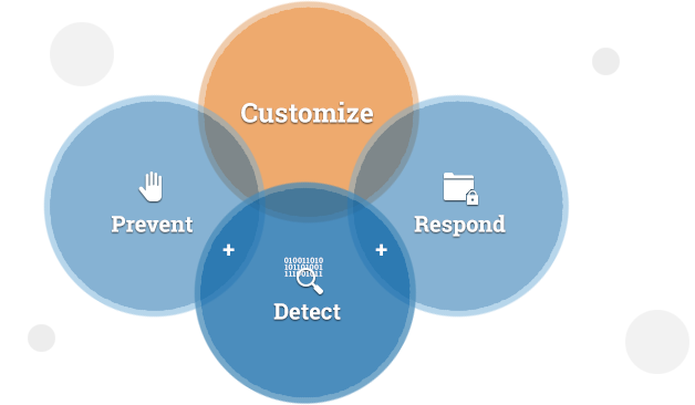 Customize (Prevent + Detect + Respond)