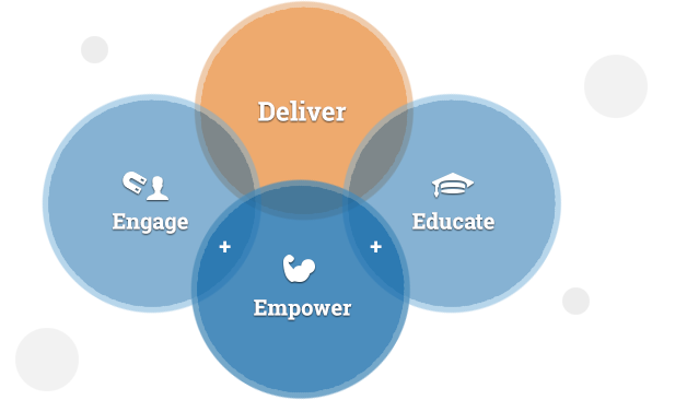 Deliver (Engage + Empower + Educate)